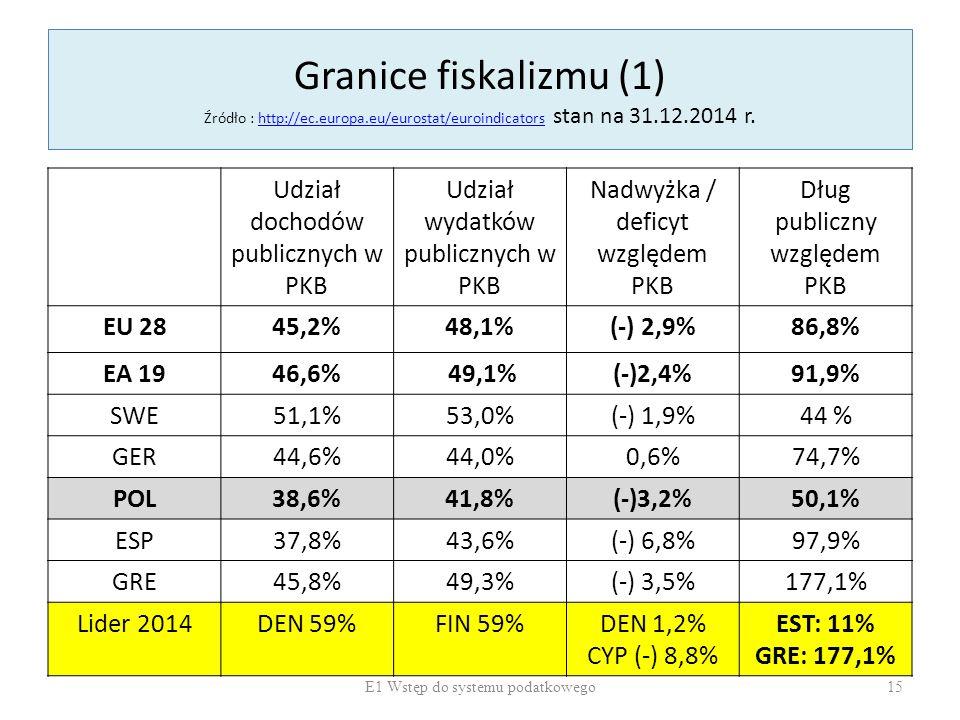 Granice fiskalizmu (1) Źródło : http://ec.europa.eu/eurostat/euroindicators stan na 31.12.2014 r.http://ec.europa.eu/eurostat/euroindicators Udział do