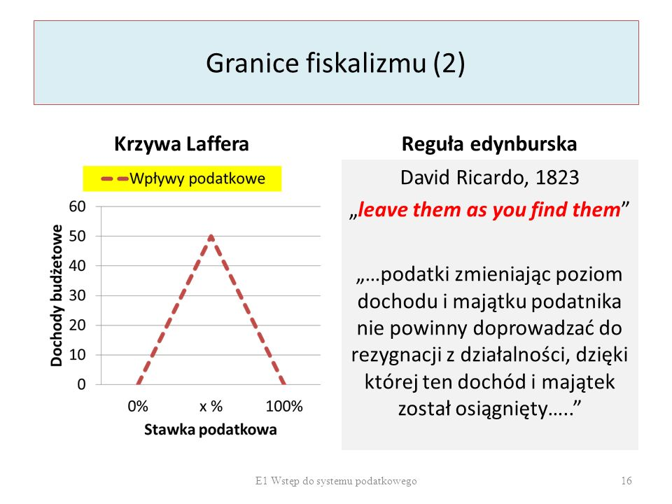 """Granice fiskalizmu (2) Krzywa LafferaReguła edynburska David Ricardo, 1823 """"leave them as you find them"""" """"…podatki zmieniając poziom dochodu i majątku"""