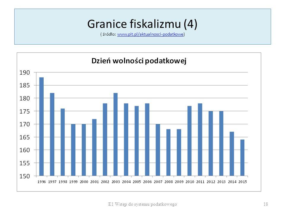 Granice fiskalizmu (4) ( źródło: www.pit.pl/aktualnosci-podatkowe)www.pit.pl/aktualnosci-podatkowe E1 Wstęp do systemu podatkowego 18
