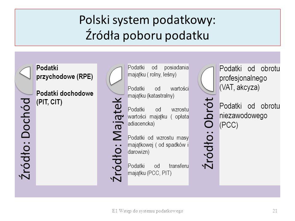 Polski system podatkowy: Źródła poboru podatku Źródło: Dochód Podatki przychodowe (RPE) Podatki dochodowe (PIT, CIT) Źródło: Majątek Podatki od posiad