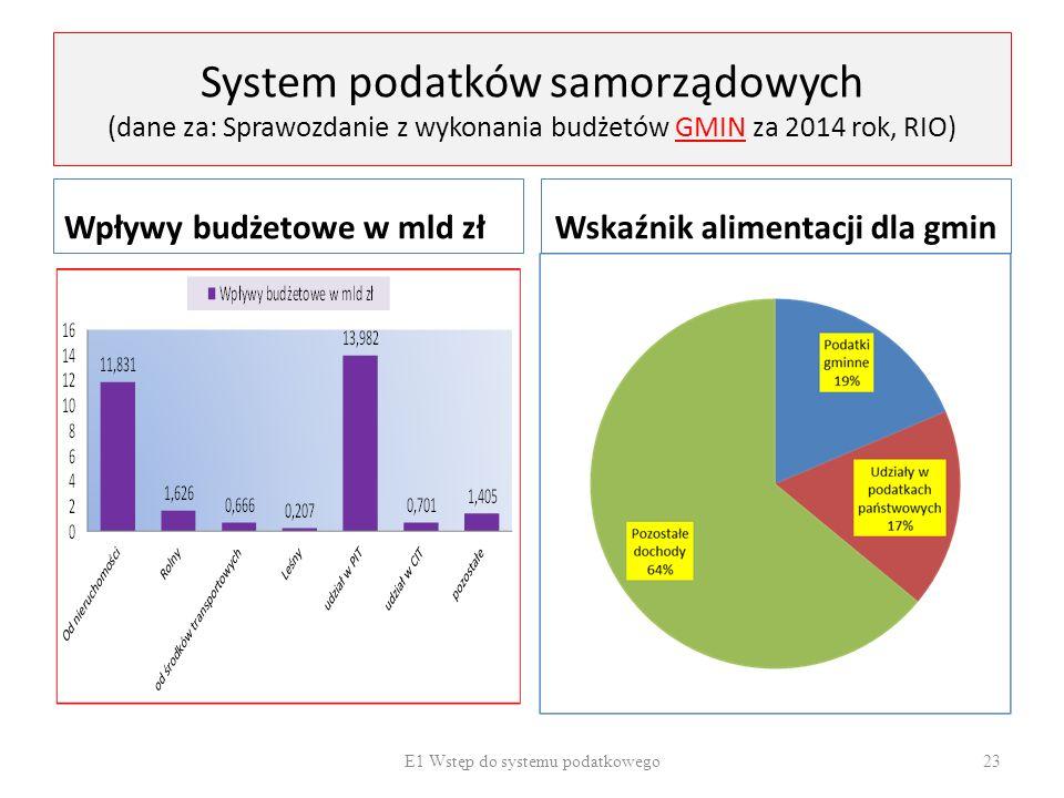 System podatków samorządowych (dane za: Sprawozdanie z wykonania budżetów GMIN za 2014 rok, RIO) Wpływy budżetowe w mld złWskaźnik alimentacji dla gmi