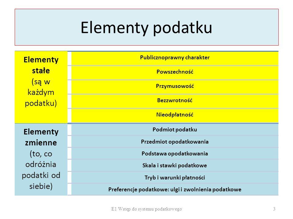 Elementy podatku Elementy stałe (są w każdym podatku) Publicznoprawny charakter Powszechność Przymusowość Bezzwrotność Nieodpłatność Elementy zmienne
