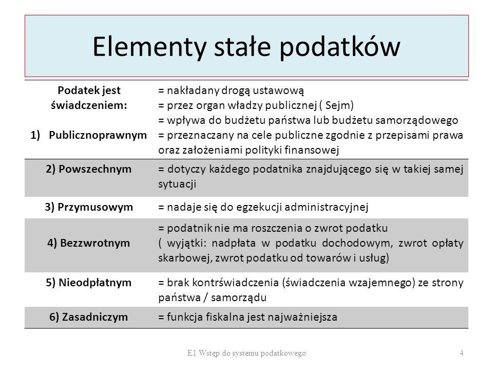 Elementy stałe podatków Podatek jest świadczeniem: 1)Publicznoprawnym = nakładany drogą ustawową = przez organ władzy publicznej ( Sejm) = wpływa do b