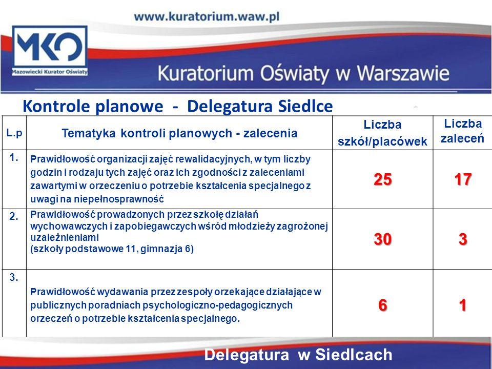 Delegatura w Płocku L.p Tematyka kontroli planowych - zalecenia Liczba szkół/placówek Liczba zaleceń 1.