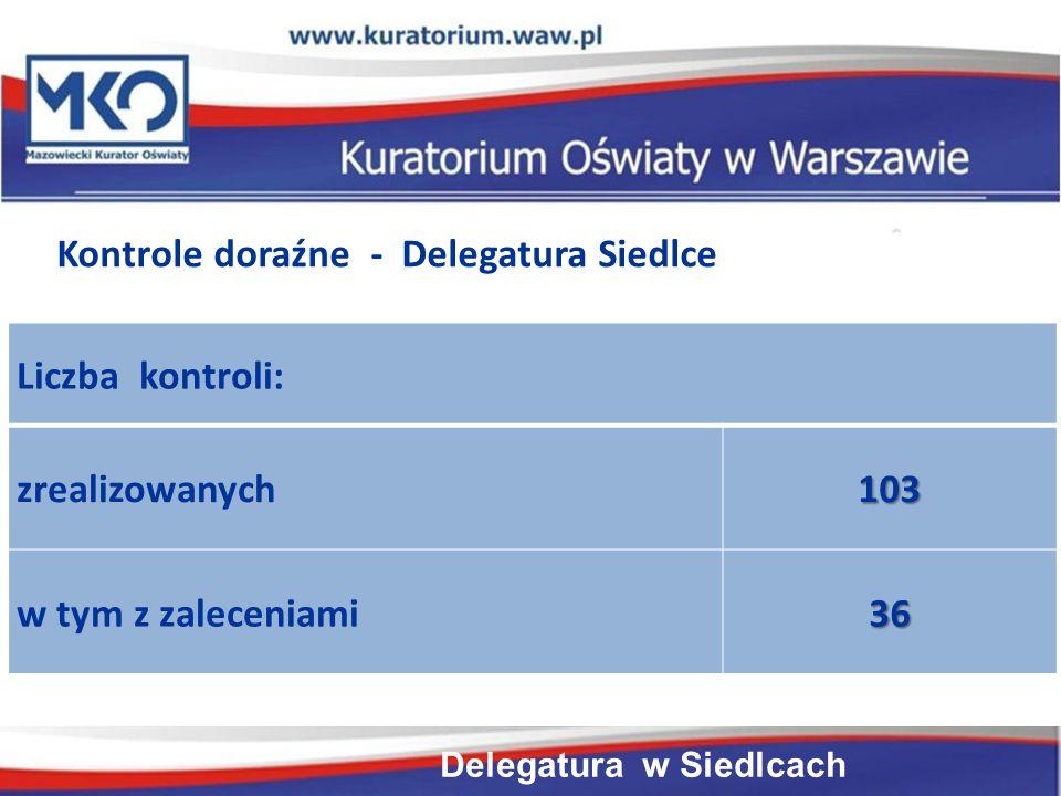 Delegatura w Płocku Liczba kontroli: zrealizowanych103 w tym z zaleceniami36 Kontrole doraźne - Delegatura Siedlce Delegatura w Siedlcach