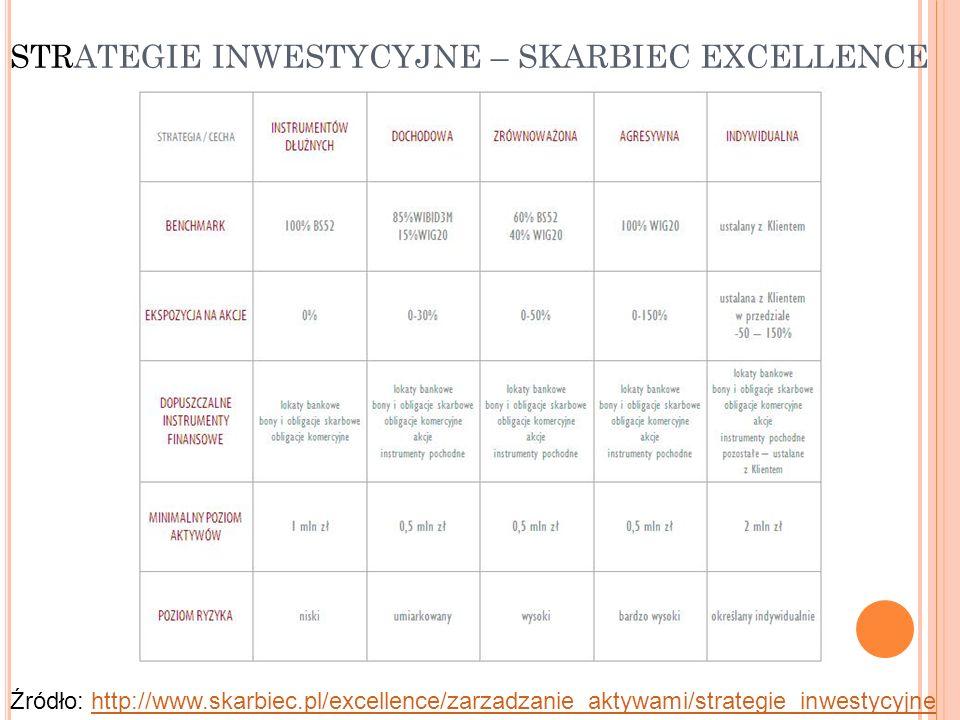 STRATEGIE INWESTYCYJNE – SKARBIEC EXCELLENCE Źródło: http://www.skarbiec.pl/excellence/zarzadzanie_aktywami/strategie_inwestycyjnehttp://www.skarbiec.