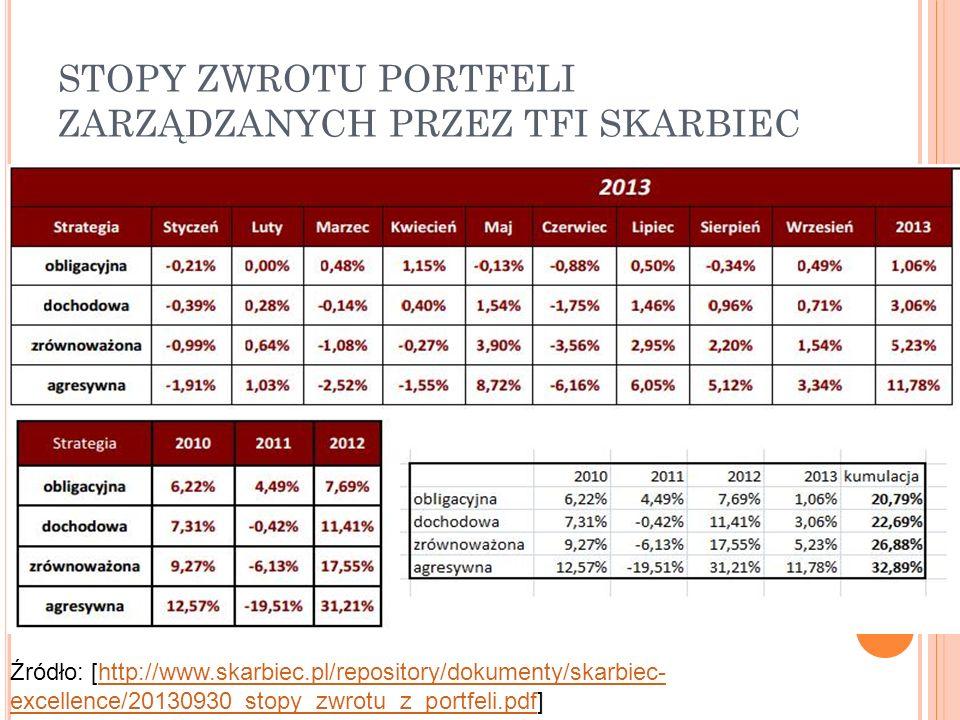 STOPY ZWROTU PORTFELI ZARZĄDZANYCH PRZEZ TFI SKARBIEC Źródło: [http://www.skarbiec.pl/repository/dokumenty/skarbiec- excellence/20130930_stopy_zwrotu_