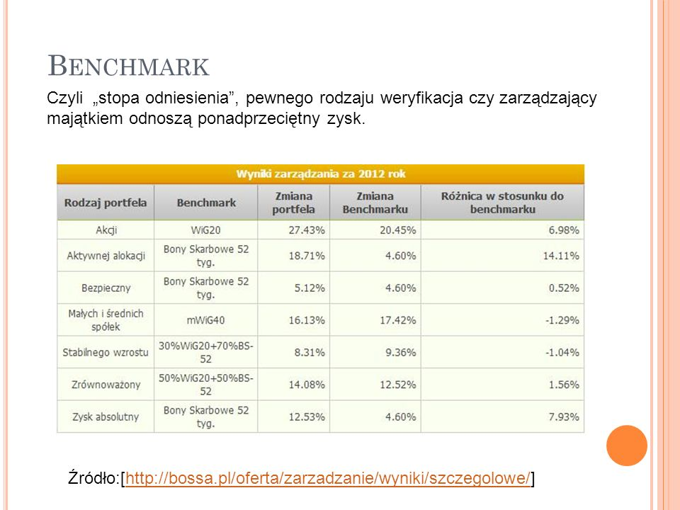 "B ENCHMARK Źródło:[http://bossa.pl/oferta/zarzadzanie/wyniki/szczegolowe/]http://bossa.pl/oferta/zarzadzanie/wyniki/szczegolowe/ Czyli ""stopa odniesie"