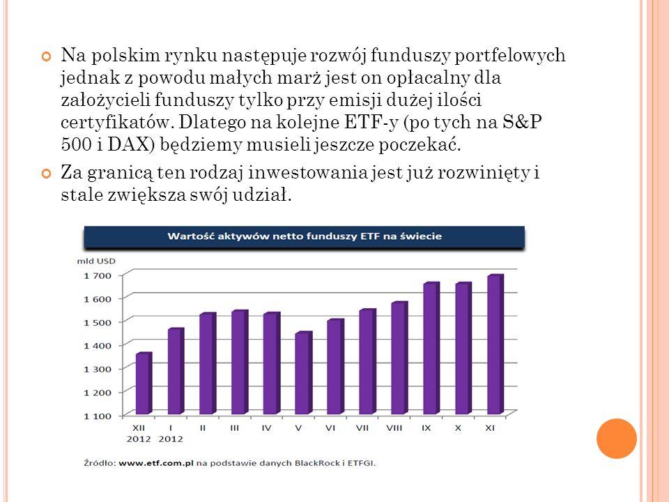 Na polskim rynku następuje rozwój funduszy portfelowych jednak z powodu małych marż jest on opłacalny dla założycieli funduszy tylko przy emisji dużej