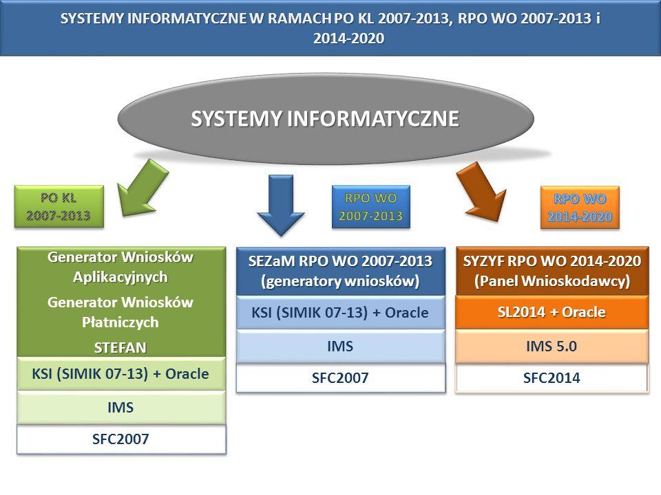SYSTEMY INFORMATYCZNE SEZaM RPO WO 2007-2013 (generatory wniosków) SFC2007 KSI (SIMIK 07-13) + Oracle IMS SYZYF RPO WO 2014-2020 (Panel Wnioskodawcy)
