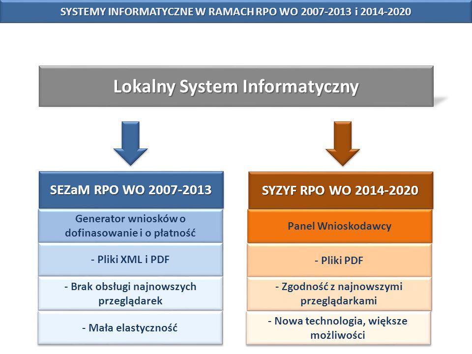 SYZYF RPO WO 2014-2020 SEZaM RPO WO 2007-2013 Lokalny System Informatyczny Generator wniosków o dofinasowanie i o płatność Panel Wnioskodawcy SYSTEMY