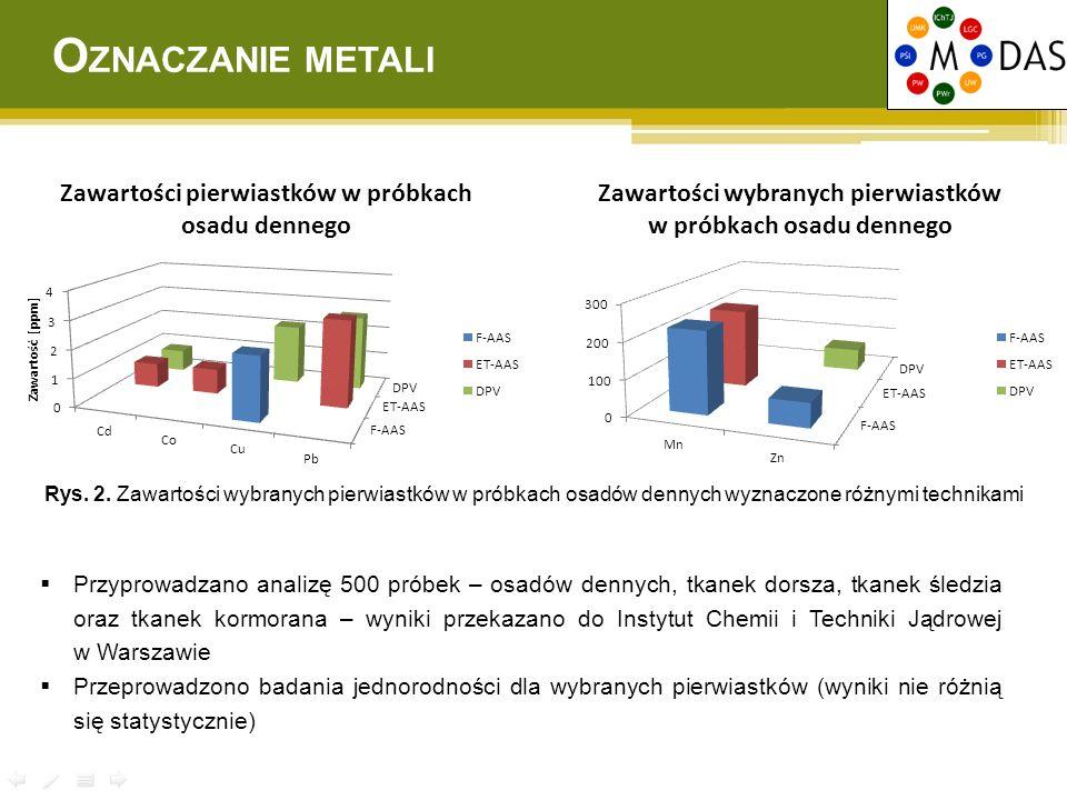WARUNKI CHROMATOGRAFICZNE Laboratorium 1  UHPLC-UV oraz UHPLC-MS/MS  kolumna: Kolumna Hypersil GOLD (100 × 2,1 mm; 1,9 um)  temperatura kolumny: 35ºC  faza ruchoma: (A) 0,1% kwas mrówkowy w wodzie (B) acetonitryl  elucja gradientowa OZNACZANE FARMACEUTYKI ibuprofen (IBU), naproksen (NAP), diklofenak (DIC), metoprolol (MET), propranolol (PRO), karbamazepina (CBZ), tiklopidyna (TIC), acenokumarol (ACE) O ZNACZANIE FARMACEUTYKÓW Laboratorium 2  HPLC-MS/MS  kolumna: Ascentis Express C18 (100 × 2,1 mm; 2,7 μm)  temperatura kolumny: 25ºC  faza ruchoma: (A) 0,1% kwas mrówkowy w wodzie (B) acetonitryl  elucja gradientowa Rys.
