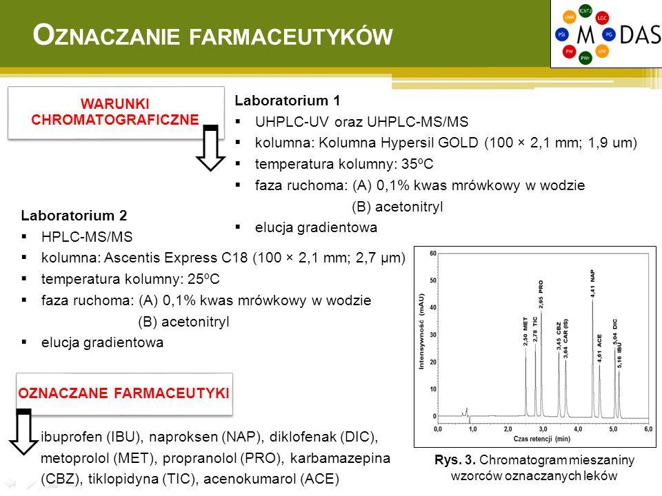 WARUNKI CHROMATOGRAFICZNE Laboratorium 1  UHPLC-UV oraz UHPLC-MS/MS  kolumna: Kolumna Hypersil GOLD (100 × 2,1 mm; 1,9 um)  temperatura kolumny: 35