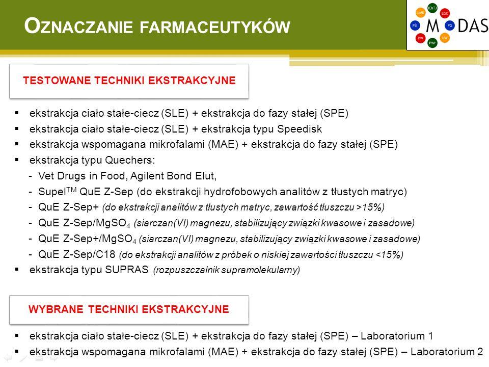 TESTOWANE TECHNIKI EKSTRAKCYJNE  ekstrakcja ciało stałe-ciecz (SLE) + ekstrakcja do fazy stałej (SPE)  ekstrakcja ciało stałe-ciecz (SLE) + ekstrakc