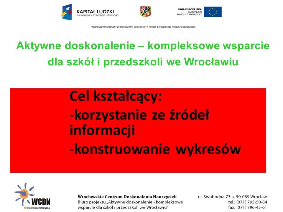 Cel kształcący: -korzystanie ze źródeł informacji -konstruowanie wykresów Aktywne doskonalenie – kompleksowe wsparcie dla szkół i przedszkoli we Wrocł