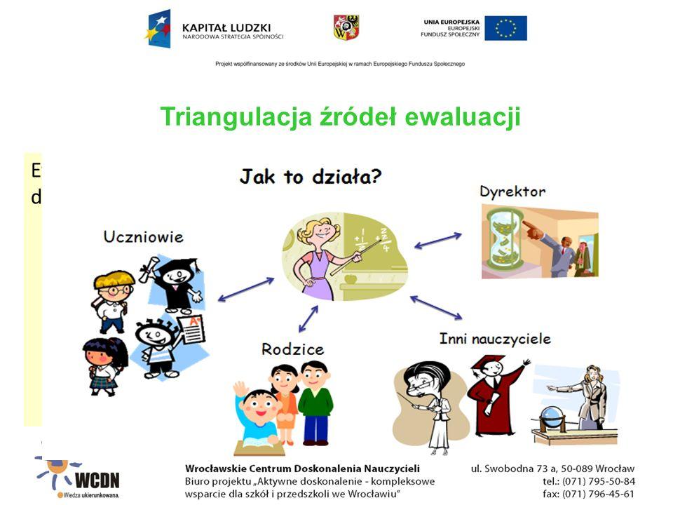 Ewaluacja w aspekcie programu nauczania może odnosić się do:  celów kształcenia  sposobów realizacji celów  spójności treści nauczania z celami  efektywności nauczania  kształcenia kompetencji kluczowych Triangulacja źródeł ewaluacji