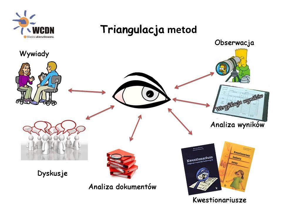 Triangulacja metod Wywiady Obserwacja Dyskusje Analiza dokumentów Kwestionariusze Analiza wyników