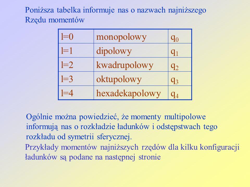 l=0monopolowyq0q0 l=1dipolowyq1q1 l=2kwadrupolowyq2q2 l=3oktupolowyq3q3 l=4hexadekapolowyq4q4 Poniższa tabelka informuje nas o nazwach najniższego Rzędu momentów Ogólnie można powiedzieć, że momenty multipolowe informują nas o rozkładzie ładunków i odstępstwach tego rozkładu od symetrii sferycznej.