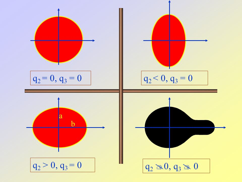 q 2 = 0, q 3 = 0 q 2 > 0, q 3 = 0 q 2 < 0, q 3 = 0 q 2  0, q 3  0 a b