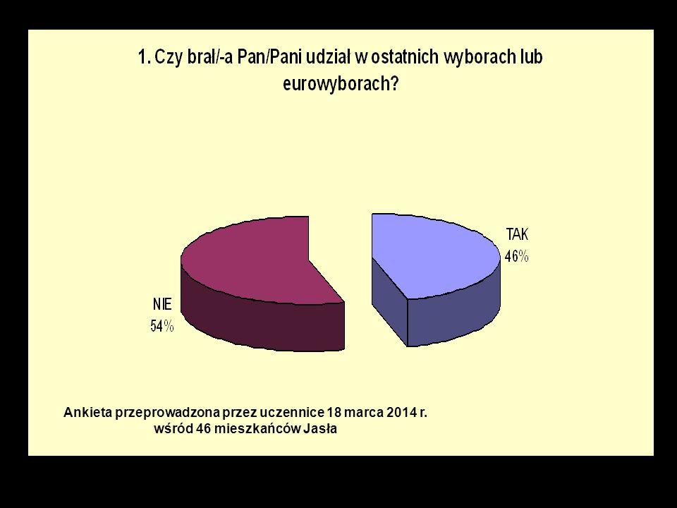 Ankieta przeprowadzona przez uczennice 18 marca 2014 r. wśród 46 mieszkańców Jasła