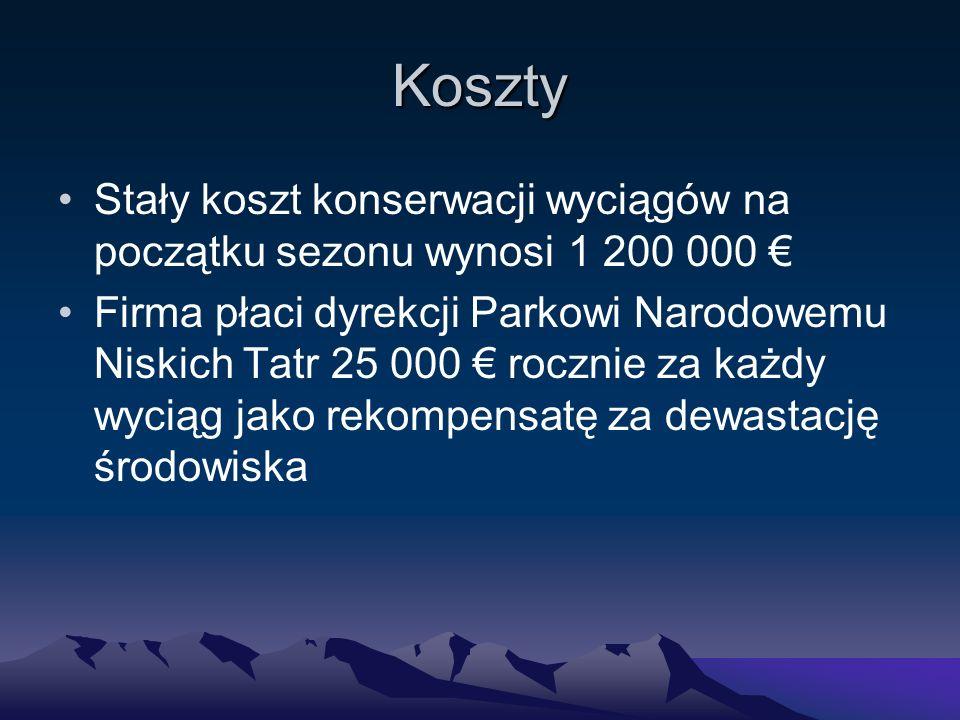 Koszty Stały koszt konserwacji wyciągów na początku sezonu wynosi 1 200 000 € Firma płaci dyrekcji Parkowi Narodowemu Niskich Tatr 25 000 € rocznie za każdy wyciąg jako rekompensatę za dewastację środowiska