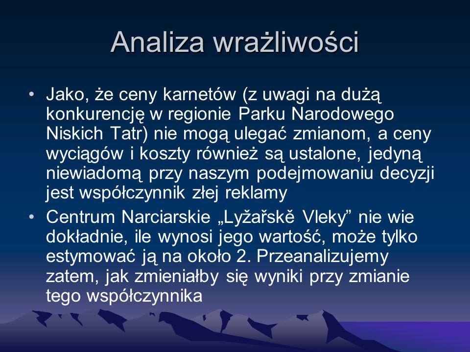 """Analiza wrażliwości Jako, że ceny karnetów (z uwagi na dużą konkurencję w regionie Parku Narodowego Niskich Tatr) nie mogą ulegać zmianom, a ceny wyciągów i koszty również są ustalone, jedyną niewiadomą przy naszym podejmowaniu decyzji jest współczynnik złej reklamy Centrum Narciarskie """"Lyžařskě Vleky nie wie dokładnie, ile wynosi jego wartość, może tylko estymować ją na około 2."""