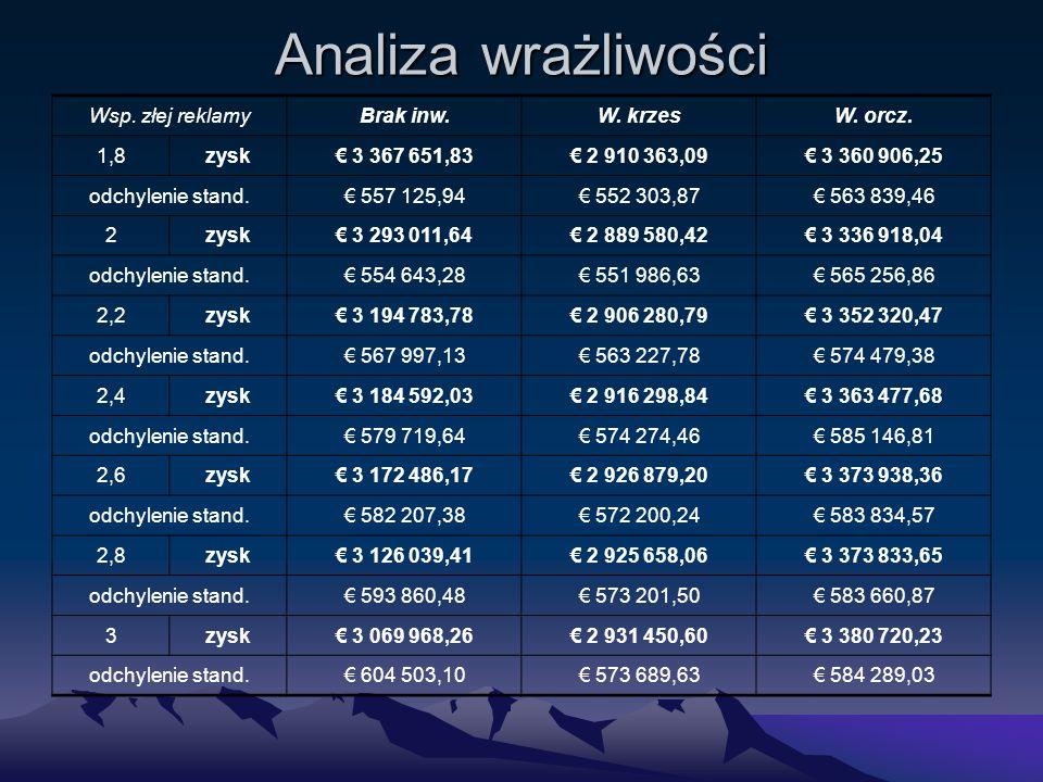 Analiza wrażliwości Wsp. złej reklamyBrak inw.W. krzesW.