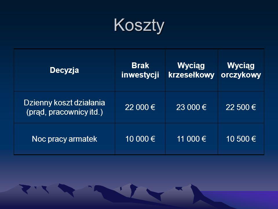 Koszty Decyzja Brak inwestycji Wyciąg krzesełkowy Wyciąg orczykowy Dzienny koszt działania (prąd, pracownicy itd.) 22 000 €23 000 €22 500 € Noc pracy armatek10 000 €11 000 €10 500 €