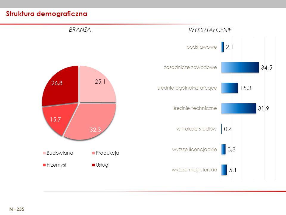 Struktura demograficzna N=235 WYKSZTAŁCENIE BRANŻA