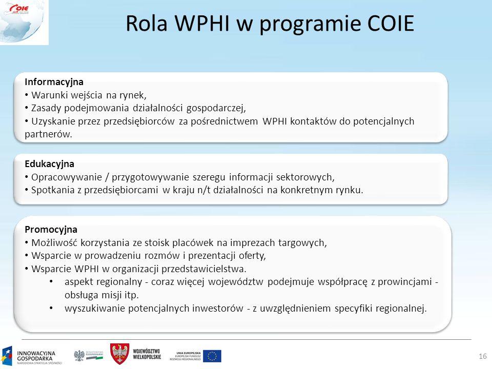 Rola WPHI w programie COIE 16 Informacyjna Warunki wejścia na rynek, Zasady podejmowania działalności gospodarczej, Uzyskanie przez przedsiębiorców za pośrednictwem WPHI kontaktów do potencjalnych partnerów.