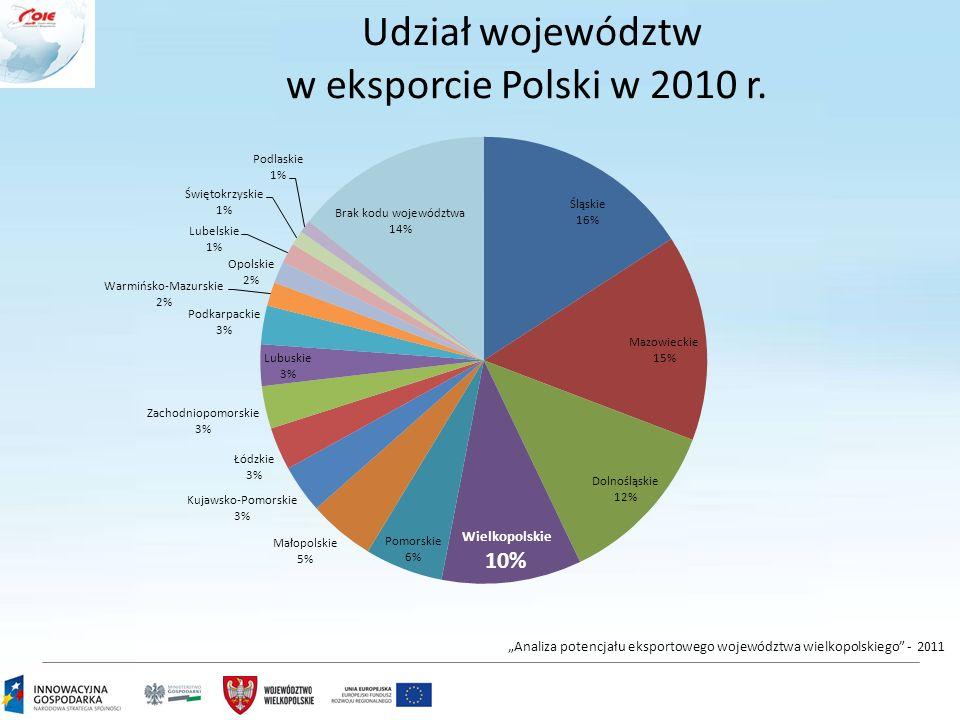 """Udział województw w eksporcie Polski w 2010 r. """"Analiza potencjału eksportowego województwa wielkopolskiego"""" - 2011"""