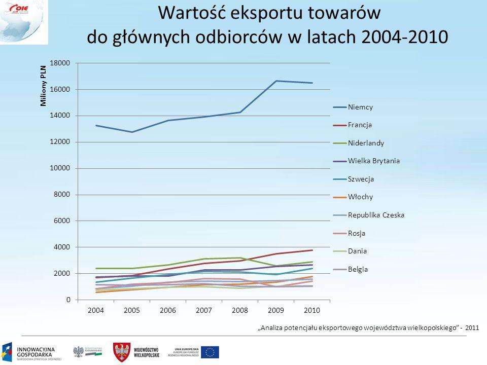 """3 Wartość eksportu towarów do głównych odbiorców w latach 2004-2010 """"Analiza potencjału eksportowego województwa wielkopolskiego"""" - 2011"""