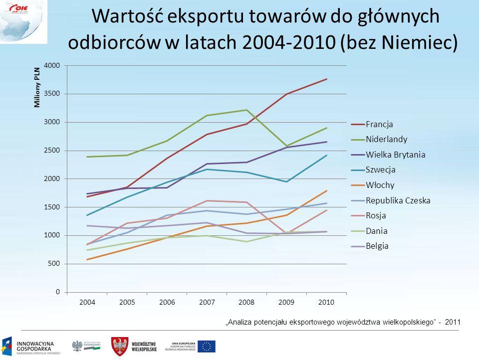 """4 Wartość eksportu towarów do głównych odbiorców w latach 2004-2010 (bez Niemiec) """"Analiza potencjału eksportowego województwa wielkopolskiego - 2011"""