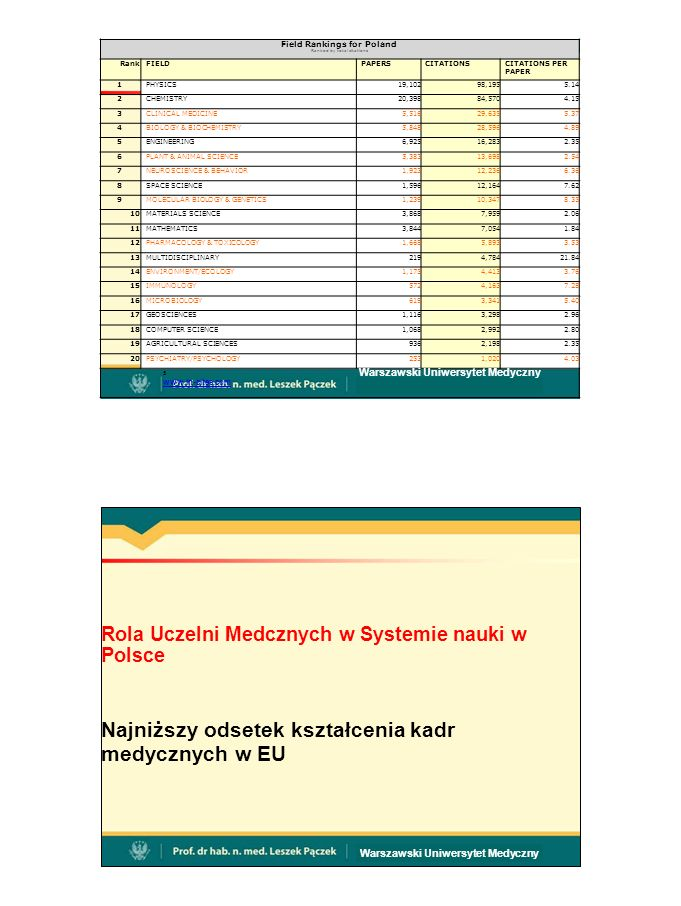 Rola Uczelni Medcznych w Systemie nauki w Polsce Najniższy odsetek kształcenia kadr medycznych w EU Warszawski Uniwersytet Medyczny Field Rankings for Poland Ranked by total citations RankFIELDPAPERSCITATIONSCITATIONS PER PAPER 1PHYSICS19,10298,1955.14 2CHEMISTRY20,39884,5704.15 3CLINICAL MEDICINE5,51629,6355.37 4BIOLOGY & BIOCHEMISTRY5,84828,5964.89 5ENGINEERING6,92516,2832.35 6PLANT & ANIMAL SCIENCE5,38313,6982.54 7NEUROSCIENCE & BEHAVIOR1,92312,2366.36 8SPACE SCIENCE1,59612,1647.62 9MOLECULAR BIOLOGY & GENETICS1,23910,3478.35 10MATERIALS SCIENCE3,8687,9592.06 11MATHEMATICS3,8447,0541.84 12PHARMACOLOGY & TOXICOLOGY1,6685,8933.53 13MULTIDISCIPLINARY2194,78421.84 14ENVIRONMENT/ECOLOGY1,1754,4133.76 15IMMUNOLOGY5724,1637.28 16MICROBIOLOGY6193,3415.40 17GEOSCIENCES1,1163,2982.96 18COMPUTER SCIENCE1,0682,9922.80 19AGRICULTURAL SCIENCES9362,1982.35 20PSYCHIATRY/PSYCHOLOGY2531,0204.03 5 Warszawski Uniwersytet Medyczny www.in-cites.com