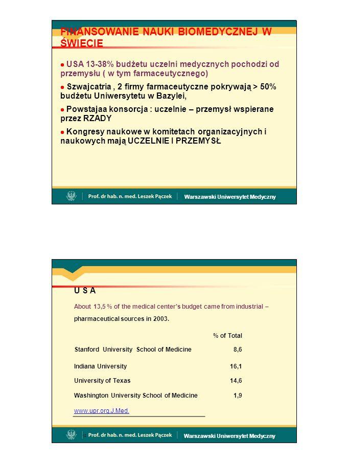 Warszawski Uniwersytet Medyczny FINANSOWANIE NAUKI BIOMEDYCZNEJ W ŚWIECIE USA 13-38% budżetu uczelni medycznych pochodzi od przemysłu ( w tym farmaceutycznego) Szwajcatria, 2 firmy farmaceutyczne pokrywają > 50% budżetu Uniwersytetu w Bazylei, Powstajaa konsorcja : uczelnie – przemysł wspierane przez RZADY Kongresy naukowe w komitetach organizacyjnych i naukowych mają UCZELNIE I PRZEMYSŁ U S A About 13,5 % of the medical center's budget came from industrial – Warszawski Uniwersytet Medyczny 12 pharmaceutical sources in 2003.