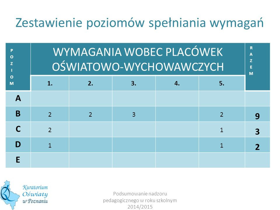Podsumowanie nadzoru pedagogicznego w roku szkolnym 2014/2015 WYMAGANIA WOBEC PLACÓWEK OŚWIATOWO-WYCHOWAWCZYCH 1.2.3.4.5. A B 2232 9 C 21 3 D 11 2 E Z