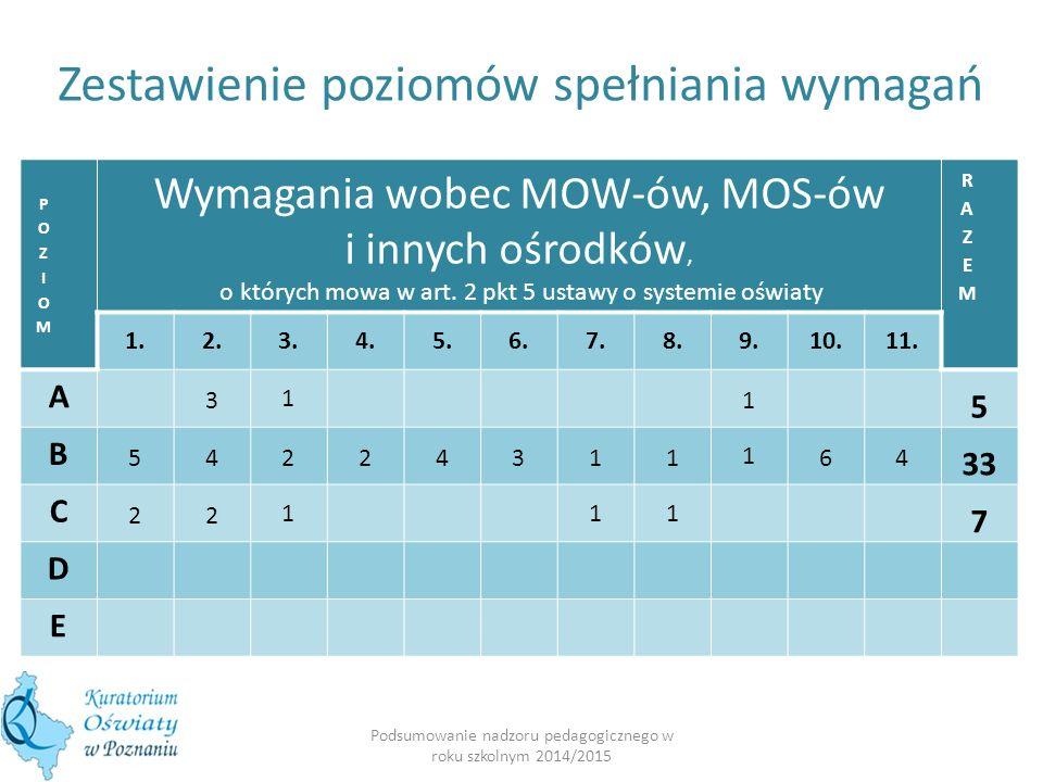 Podsumowanie nadzoru pedagogicznego w roku szkolnym 2014/2015 Wymagania wobec MOW-ów, MOS-ów i innych ośrodków, o których mowa w art.