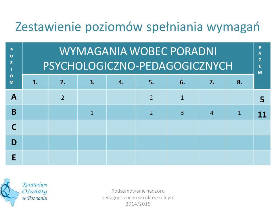 Podsumowanie nadzoru pedagogicznego w roku szkolnym 2014/2015 WYMAGANIA WOBEC PORADNI PSYCHOLOGICZNO-PEDAGOGICZNYCH 1.2.3.4.5.6.7.8. A 221 5 B 12341 1