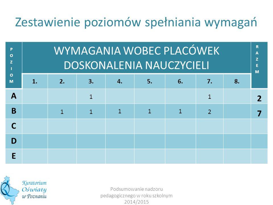 Podsumowanie nadzoru pedagogicznego w roku szkolnym 2014/2015 WYMAGANIA WOBEC PLACÓWEK DOSKONALENIA NAUCZYCIELI 1.2.3.4.5.6.7.8. A 11 2 B 11 111 2 7 C