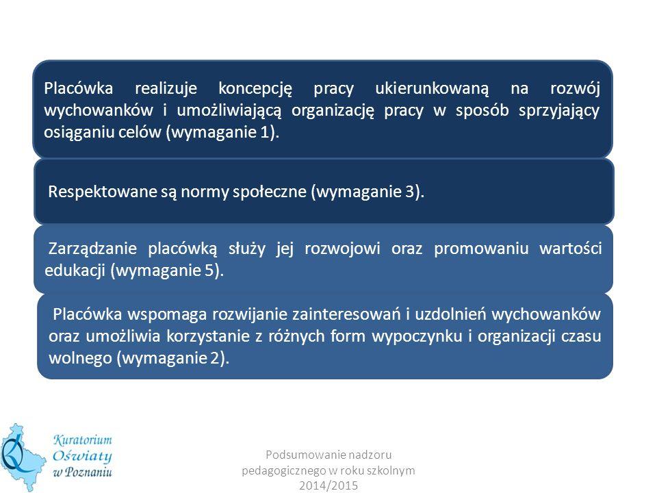 Podsumowanie nadzoru pedagogicznego w roku szkolnym 2014/2015 WYMAGANIA WOBEC PLACÓWEK OŚWIATOWO-WYCHOWAWCZYCH 1.2.3.4.5.
