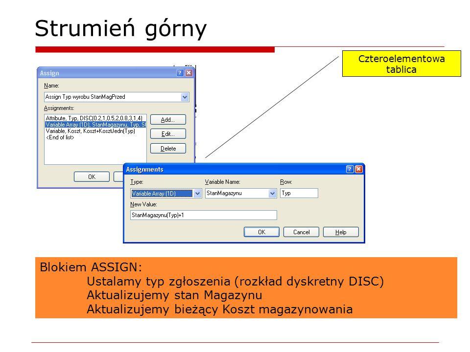 Strumień górny Czteroelementowa tablica Blokiem ASSIGN: Ustalamy typ zgłoszenia (rozkład dyskretny DISC) Aktualizujemy stan Magazynu Aktualizujemy bie