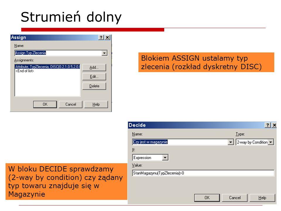 Strumień dolny Blokiem ASSIGN ustalamy typ zlecenia (rozkład dyskretny DISC) W bloku DECIDE sprawdzamy (2-way by condition) czy żądany typ towaru znaj