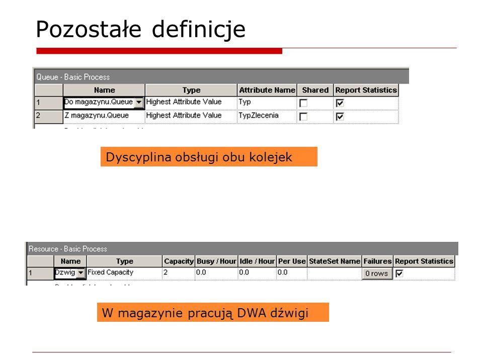 Pozostałe definicje Dyscyplina obsługi obu kolejek W magazynie pracują DWA dźwigi