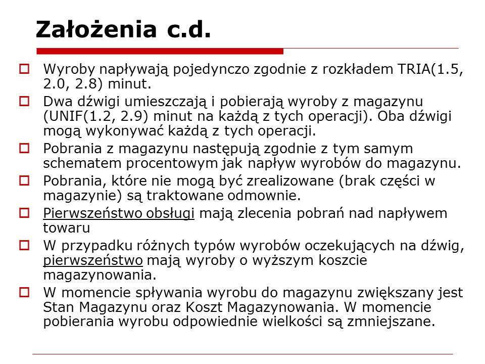 Założenia c.d.  Wyroby napływają pojedynczo zgodnie z rozkładem TRIA(1.5, 2.0, 2.8) minut.  Dwa dźwigi umieszczają i pobierają wyroby z magazynu (UN