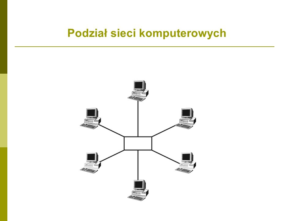 Podział sieci SIECI KOMPUTEROWE Sieci lokalne (LAN) Sieci regionalneSieci rozległe (WAN) Sieci z dedykowanym serwerem Sieci równorzędne per-to-per Sieci metropolitarne (MAN) Sieci krajowe