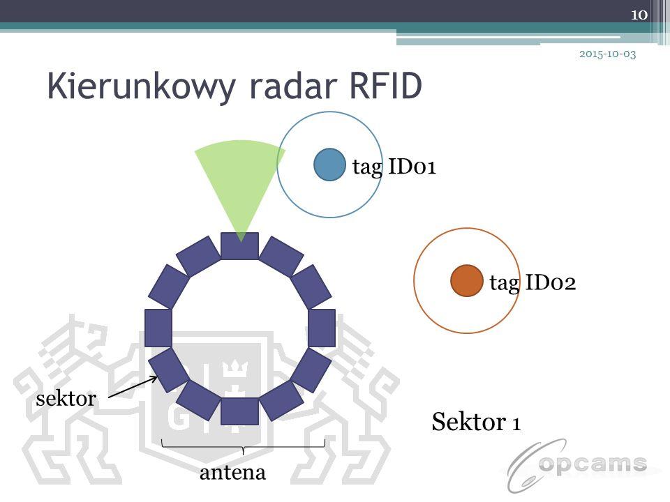 Kierunkowy radar RFID antena sektor tag ID01 tag ID02 Sektor 1 2015-10-03 10