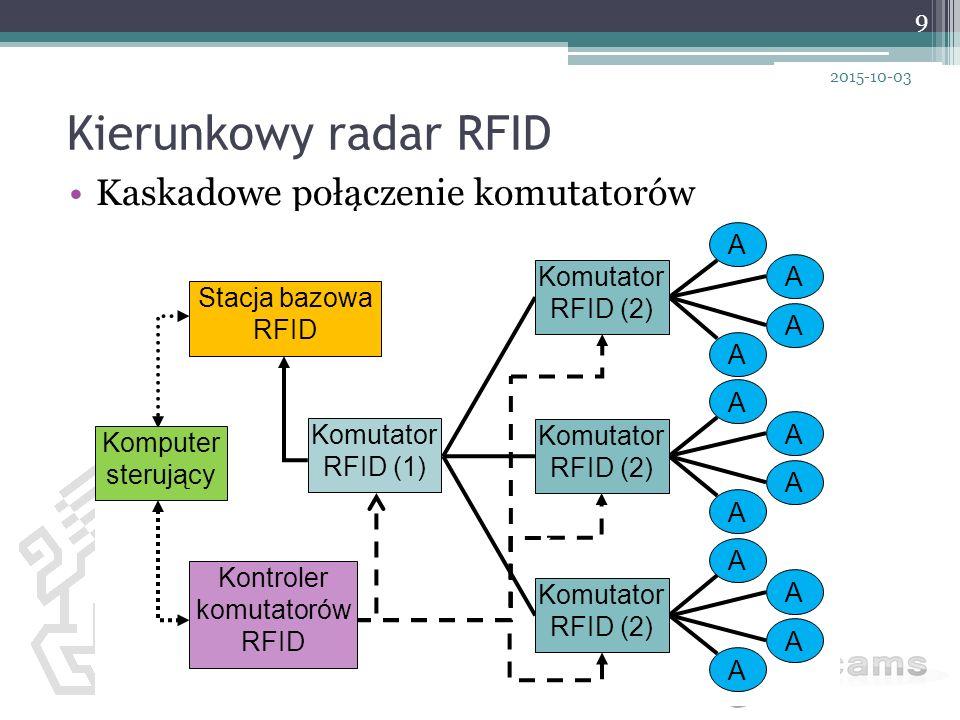 Kierunkowy radar RFID Kaskadowe połączenie komutatorów 9 2015-10-03 A A A A A A A A A A A A Komputer sterujący Stacja bazowa RFID Kontroler komutatoró