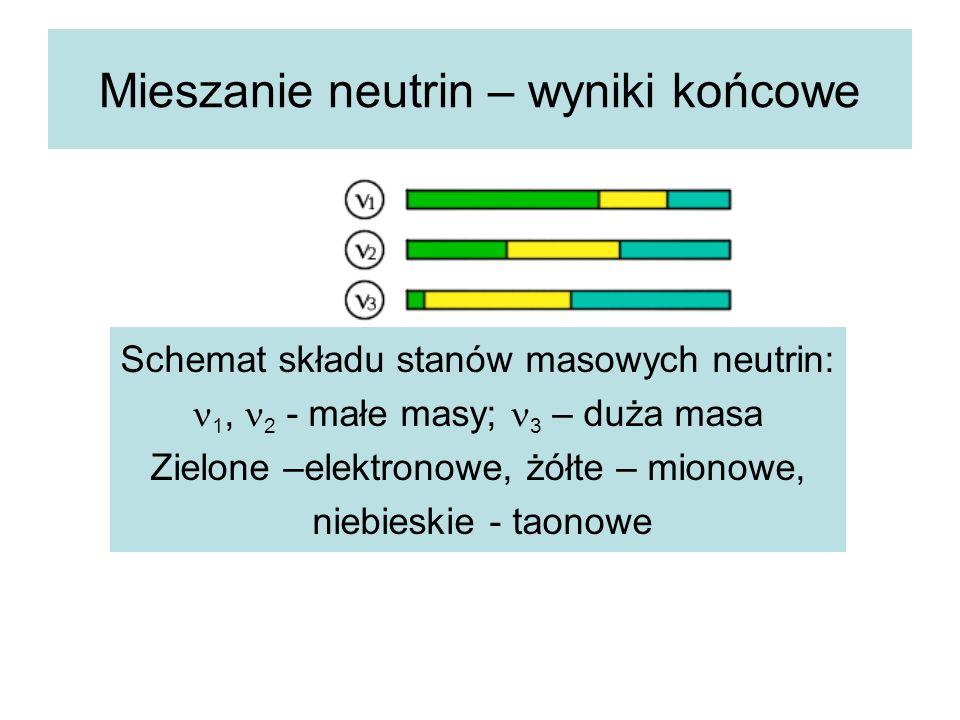 Mieszanie neutrin – wyniki końcowe Schemat składu stanów masowych neutrin: 1, 2 - małe masy; 3 – duża masa Zielone –elektronowe, żółte – mionowe, niebieskie - taonowe