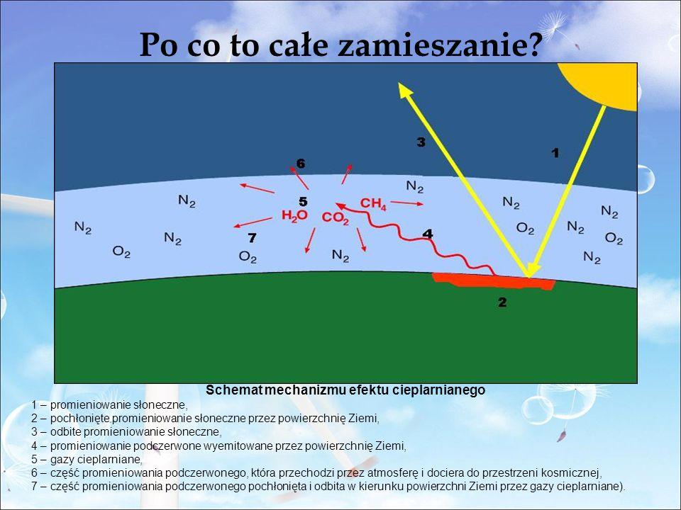 Schemat mechanizmu efektu cieplarnianego 1 – promieniowanie słoneczne, 2 – pochłonięte promieniowanie słoneczne przez powierzchnię Ziemi, 3 – odbite promieniowanie słoneczne, 4 – promieniowanie podczerwone wyemitowane przez powierzchnię Ziemi, 5 – gazy cieplarniane, 6 – część promieniowania podczerwonego, która przechodzi przez atmosferę i dociera do przestrzeni kosmicznej, 7 – część promieniowania podczerwonego pochłonięta i odbita w kierunku powierzchni Ziemi przez gazy cieplarniane).