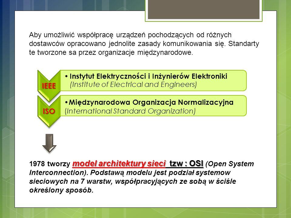 APLIKACJI PREZENTACJI SIECIOWA TRANSPORTOWA SESJI ŁĄCZA DANYCH FIZYCZNA WARSTWY GÓRNE Wspólpracują z oprogramowaniem realizującym zadania zlecane przez użytkownika systemu WARSTWY DOLNE Zajmują się znajdowaniem właściwej drogi do celu, gdzie mościa być przekazana informacja.